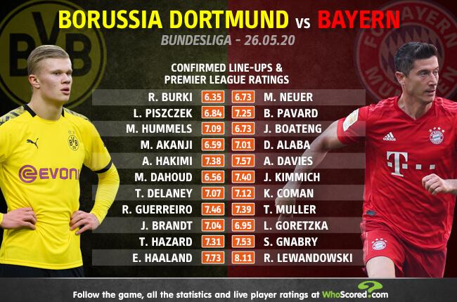 Borussia Dortmund Vs Bayern Munich Sancho Starts On The Bench