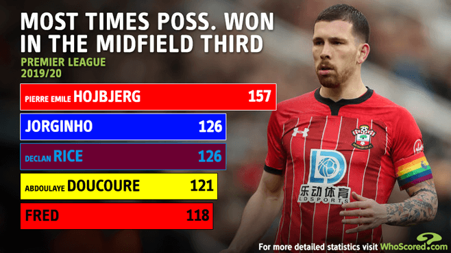pierre emile hojbjerg whoscored