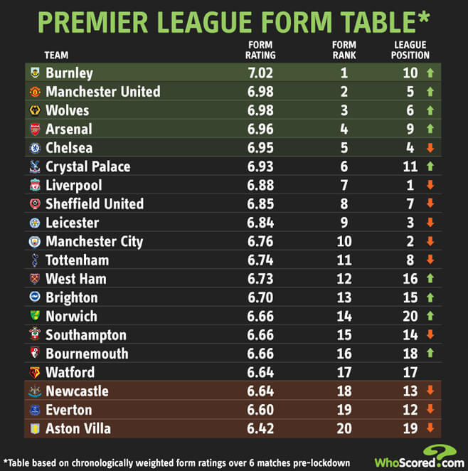 Manchester United Premier League Table : All About Premier ...