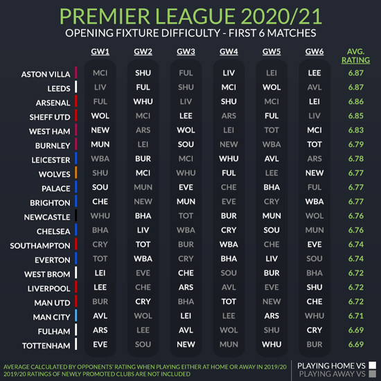 Premier League 2020 21 Opening Schedule Difficulty To Inform Fantasy Picks