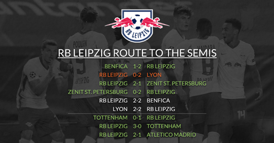 Champions League Semi Finalist Preview Remarkable Rise Of 11 Year Old Rb Leipzig
