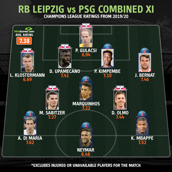 Upamecano And Mbappe Leading Lights In Rb Leipzig Vs Psg Combined Xi