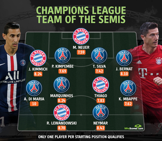 Psg Outnumber Bayern 7 4 In Champions League Team Of The Semis
