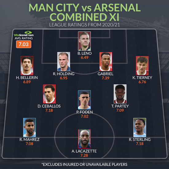 Arsenal dominate Manchester City in surprise combined XI