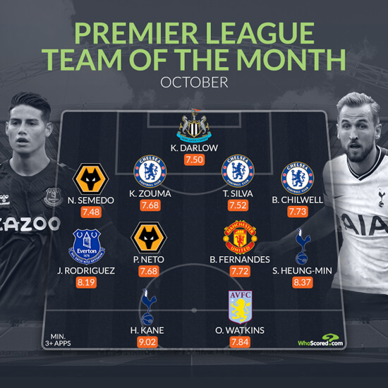 Improved defence sees Chelsea trio make Premier League team of the month