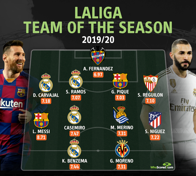 Messi joined by four Real Madrid players in LaLiga Team of the Season