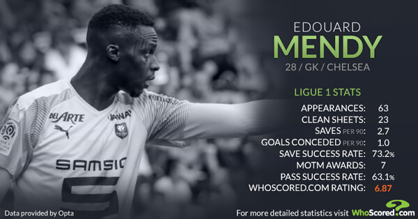 Who is Edouard Mendy? Strengths and weaknesses of Chelsea's new number one