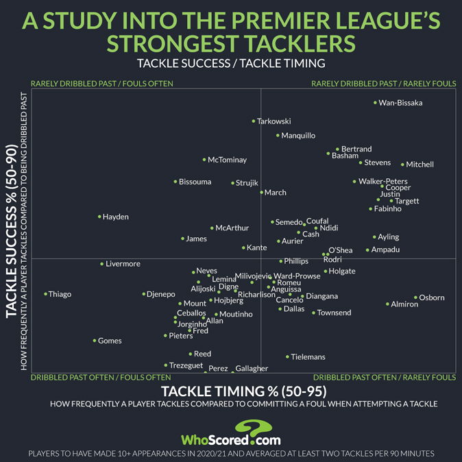 Who is the best tackler in the Premier League? A statistical study