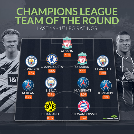 All Premier League back five make Champions League Team of the Round