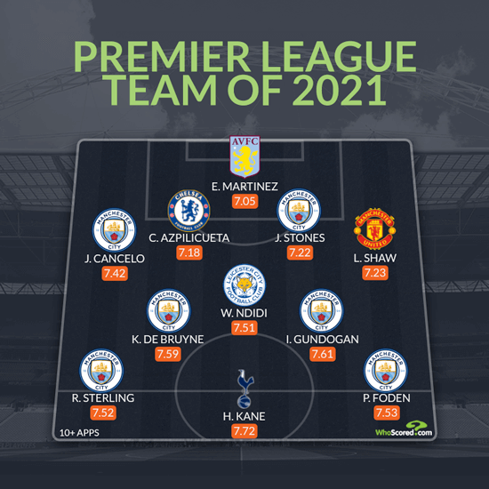 Dias and Fernandes miss out on Premier League Team of 2021