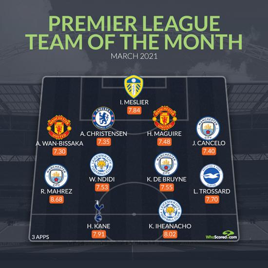 Mahrez, Christensen and Iheanacho make our Premier League Team of the Month