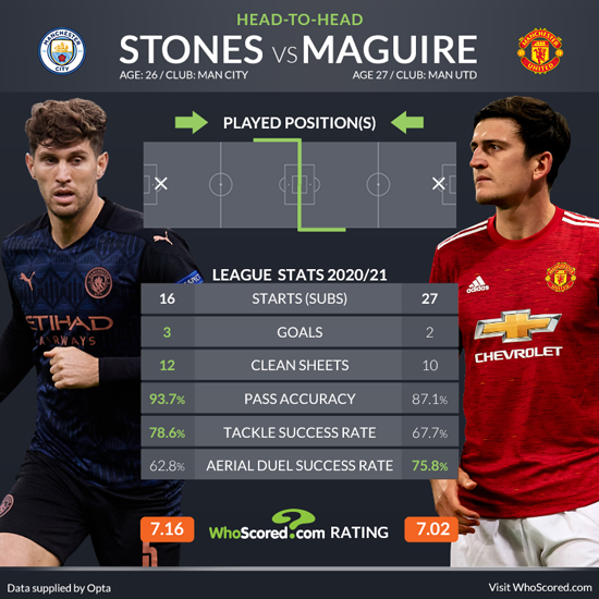 Premier League Team news and prediction: Man City vs Man Utd