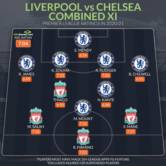 No Liverpool defenders in combined Chelsea XI