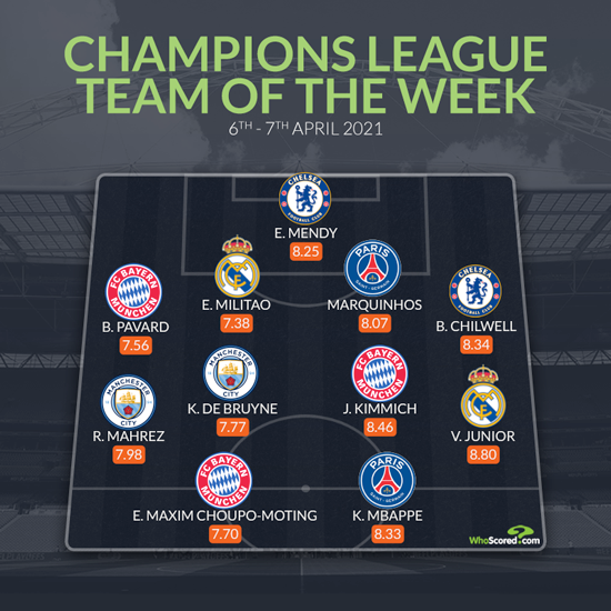 Real Madrid starlet finally delivers to make Champions League Team of the Week
