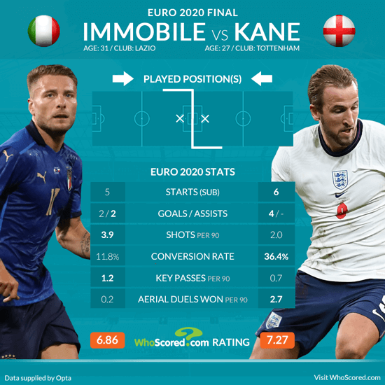 Italy vs England: Euro 2020 final team news and prediction