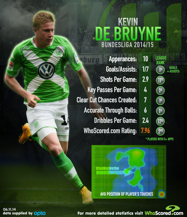 super popular f5f56 37e08 Kevin de Bruyne: Statistical Analysis | WhoScored.com
