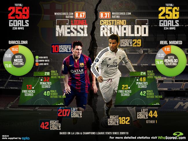 La Liga Goal Comparison - Lionel Messi vs Cristiano ...