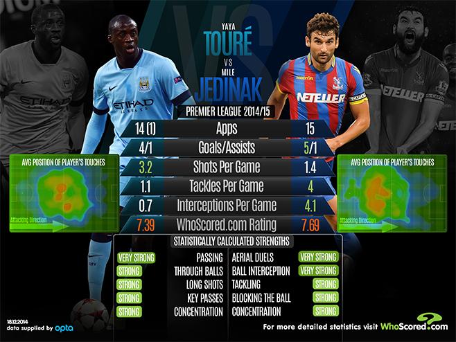 Best Infographic best infographics showing concentration : Yaya Touré vs Mile Jedinak - Premier League Player Comparison ...