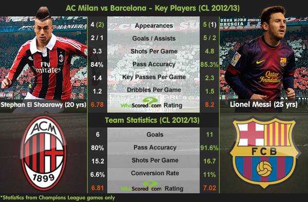 Ac Milan Vs Barcelona Key Players Cl 2012 13 Whoscored Com