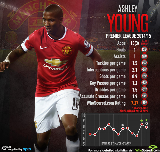 Ashley Young Statistical Analysis   WhoScored com