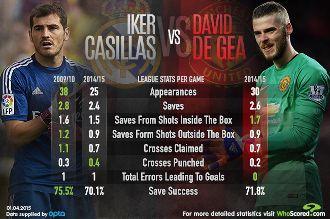 Casillas Save 2015