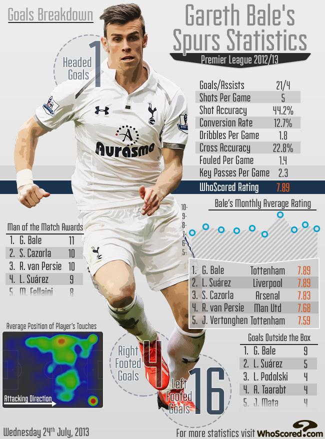 Gareth Bale Stats