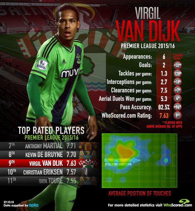 Virgil van Dijk - Statistical Analysis | WhoScored com