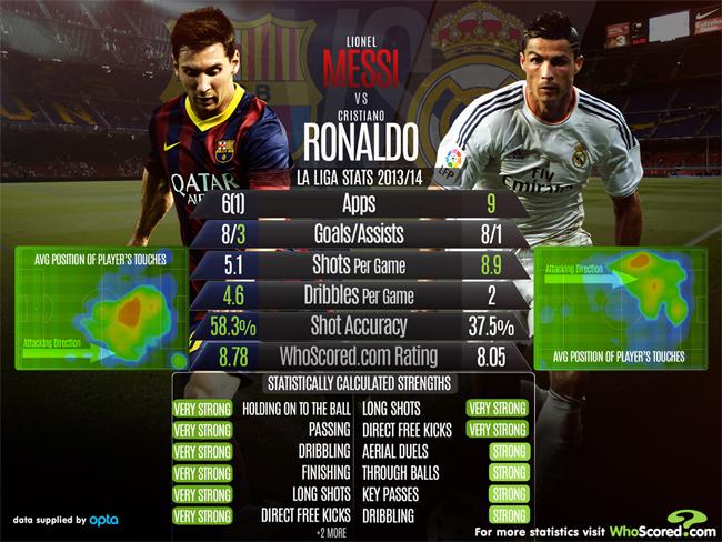 Lionel Messi vs Cristiano Ronaldo | WhoScored.com