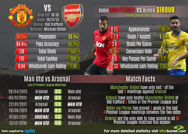 Manchester United Vs Arsenal Match Focus Whoscored Com